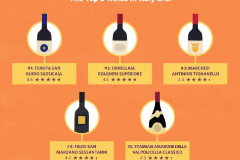 Tommasi wines come out on top on Vivino