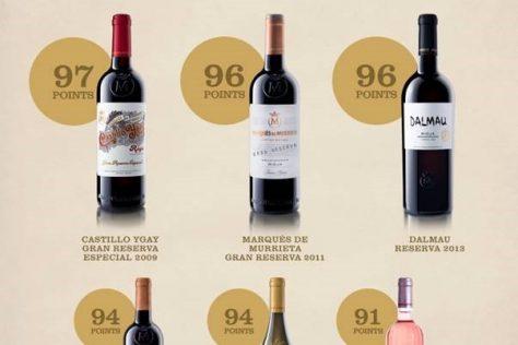 Marqués de Murrieta Score Highly in Tim Atkin MW's Rioja Report