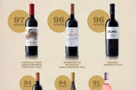 Marqués de Murrieta Score Highly in Tim Atkin MW's Rioja Report